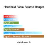 Over What Distance will Radios Work?