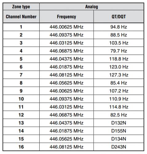 mt4 set default chart settings